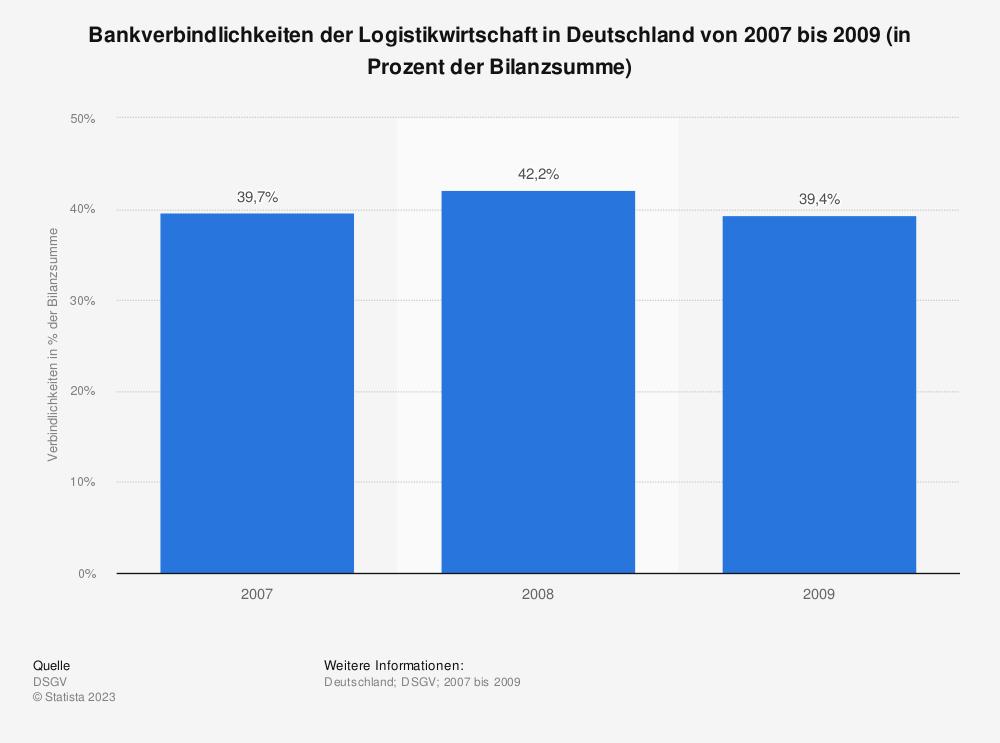 Statistik: Bankverbindlichkeiten der Logistikwirtschaft in Deutschland von 2007 bis 2009 (in Prozent der Bilanzsumme) | Statista