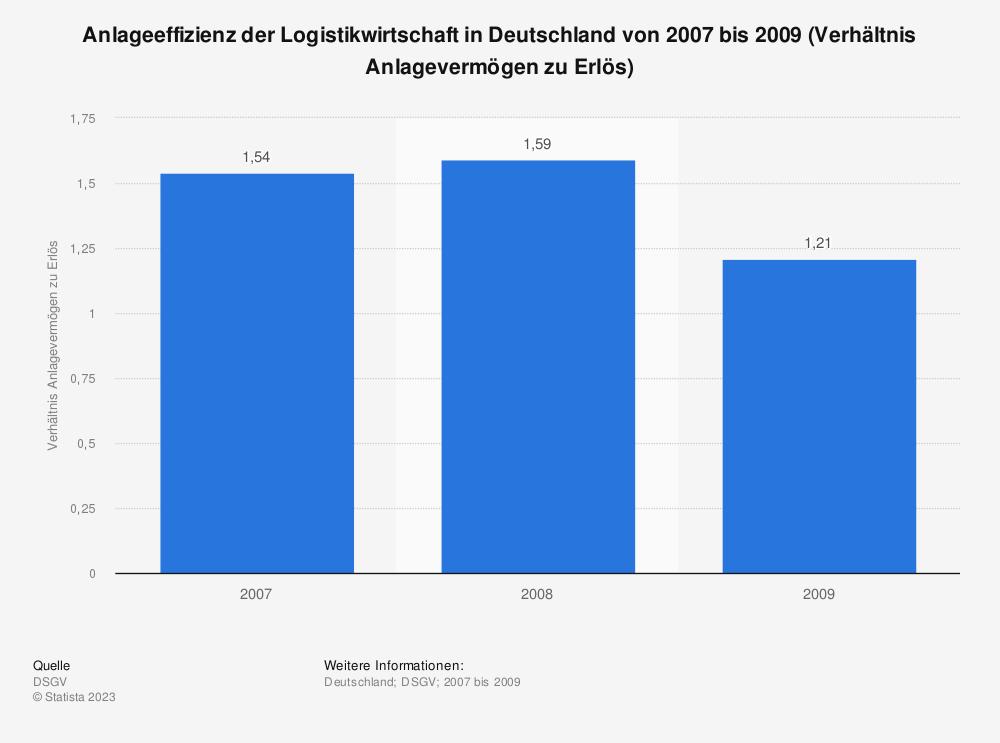 Statistik: Anlageeffizienz der Logistikwirtschaft in Deutschland von 2007 bis 2009 (Verhältnis Anlagevermögen zu Erlös) | Statista