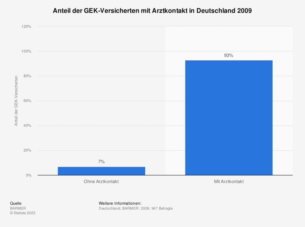 Statistik: Anteil der GEK-Versicherten mit Arztkontakt in Deutschland 2009   Statista