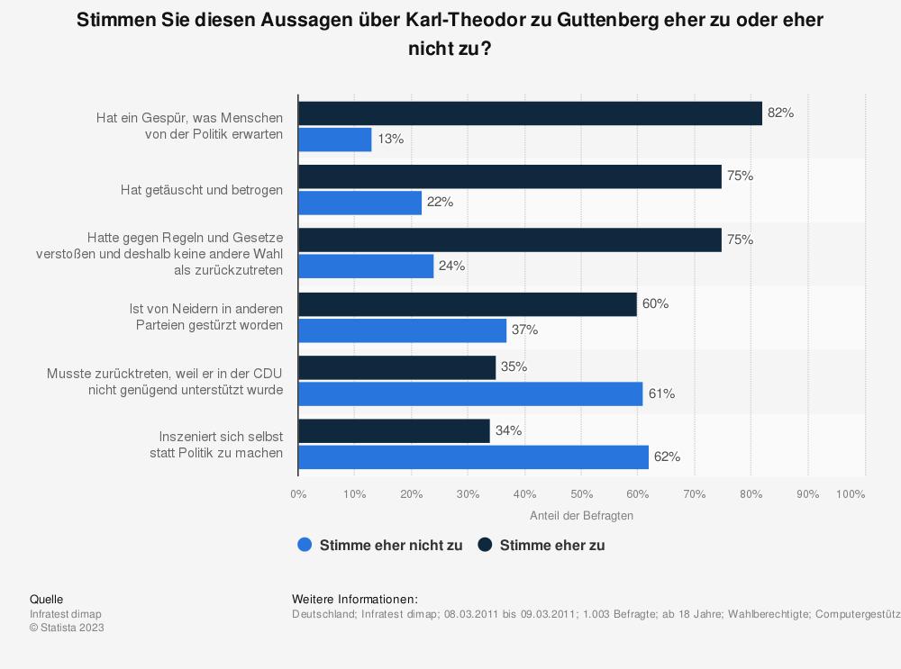 Statistik: Stimmen Sie diesen Aussagen über Karl-Theodor zu Guttenberg eher zu oder eher nicht zu? | Statista