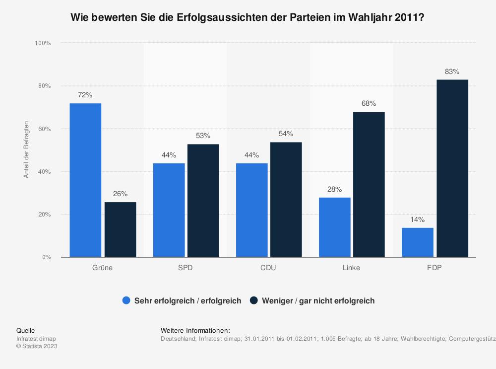 Statistik: Wie bewerten Sie die Erfolgsaussichten der Parteien im Wahljahr 2011? | Statista