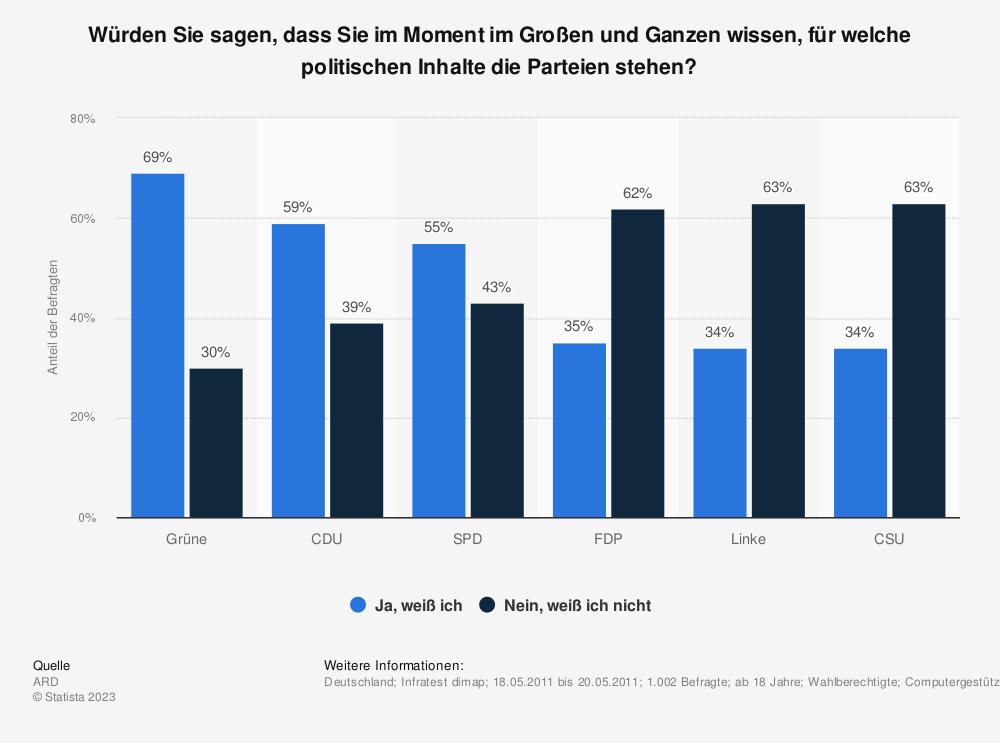 Statistik: Würden Sie sagen, dass Sie im Moment im Großen und Ganzen wissen, für welche politischen Inhalte die Parteien stehen? | Statista