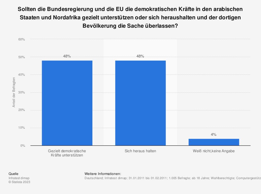 Statistik: Sollten die Bundesregierung und die EU die demokratischen Kräfte in den arabischen Staaten und Nordafrika gezielt unterstützen oder sich heraushalten und der dortigen Bevölkerung die Sache überlassen? | Statista