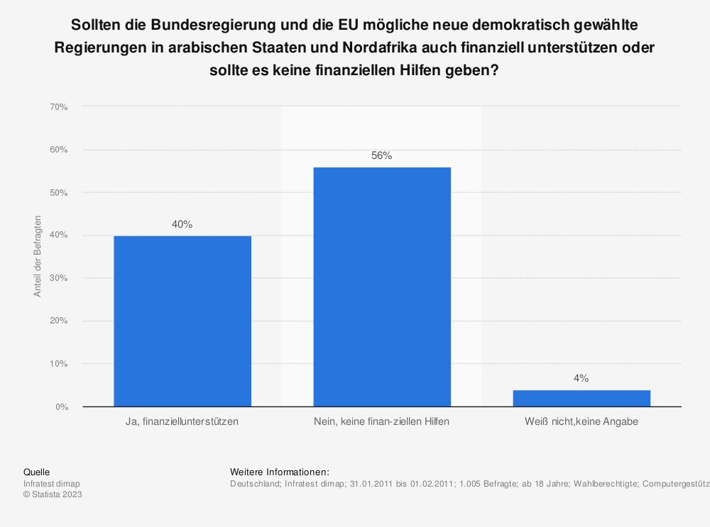 Statistik: Sollten die Bundesregierung und die EU mögliche neue demokratisch gewählte Regierungen in arabischen Staaten und Nordafrika auch finanziell unterstützen oder sollte es keine finanziellen Hilfen geben? | Statista