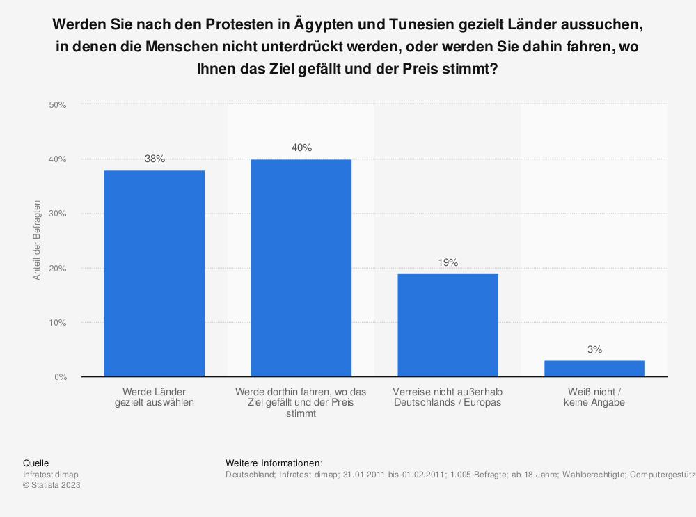 Statistik: Werden Sie nach den Protesten in Ägypten und Tunesien gezielt Länder aussuchen, in denen die Menschen nicht unterdrückt werden, oder werden Sie dahin fahren, wo Ihnen das Ziel gefällt und der Preis stimmt? | Statista