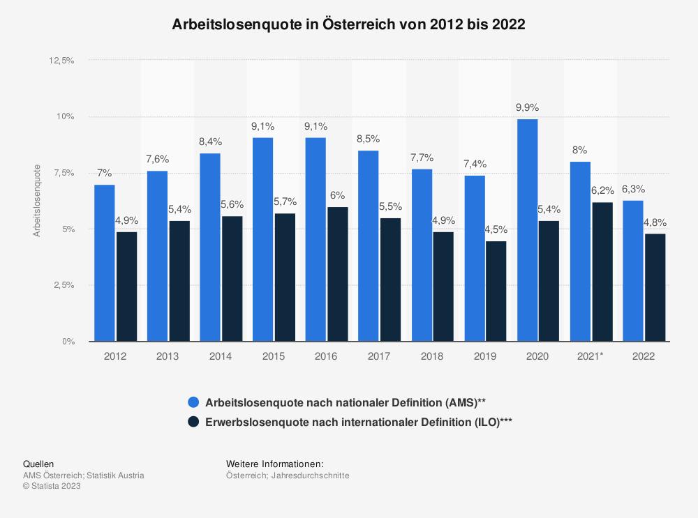 Statistik: Arbeitslosenquote in Österreich von 2008 bis 2018 | Statista