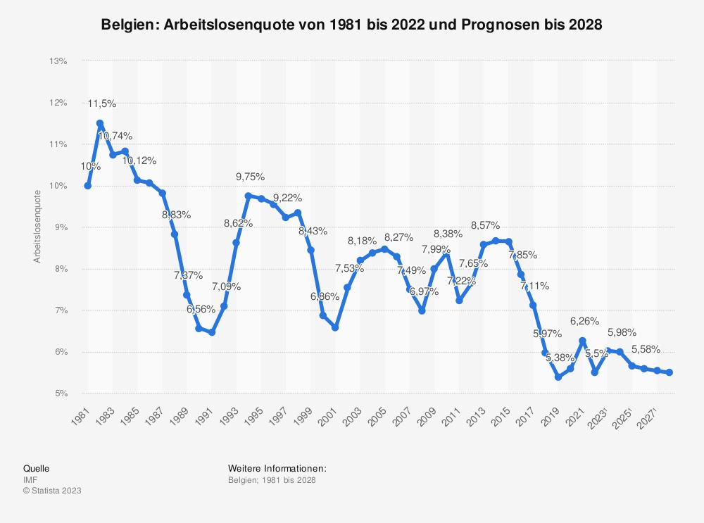 Statistik: Belgien: Arbeitslosenquote von 2008 bis 2018 | Statista