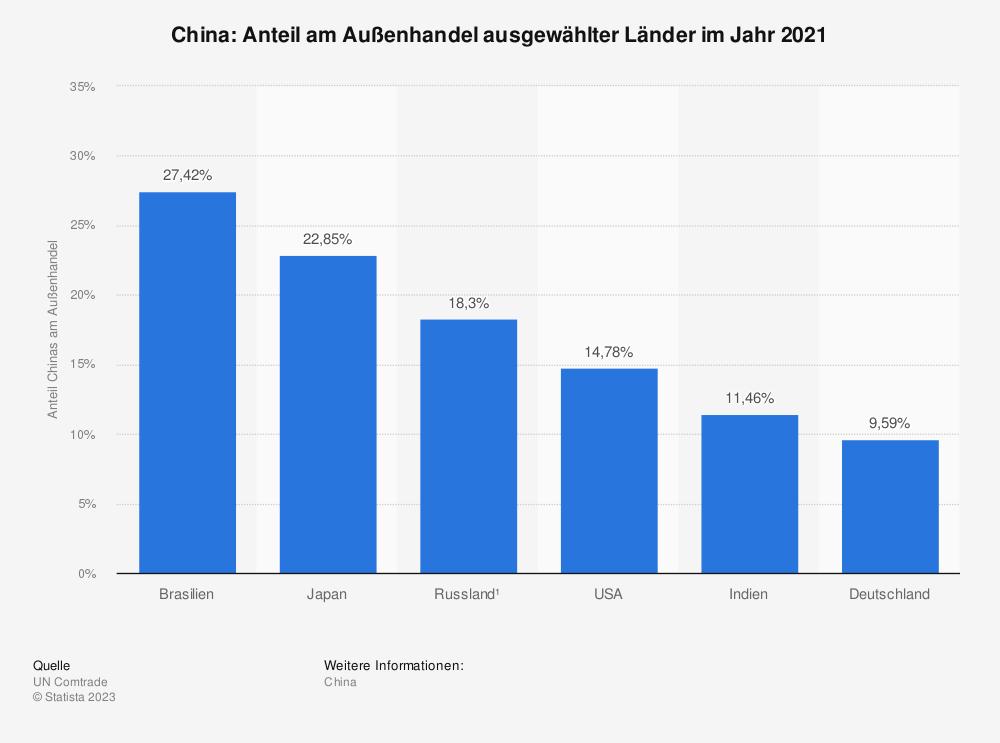 Statistik: China: Anteil am Außenhandel ausgewählter Länder im Jahr 2018 | Statista