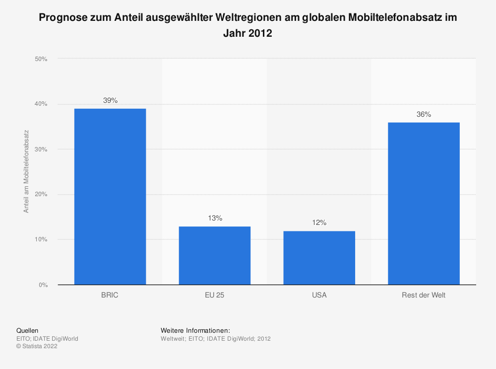 Statistik: Prognose zum Anteil ausgewählter Weltregionen am globalen Mobiltelefonabsatz im Jahr 2012 | Statista