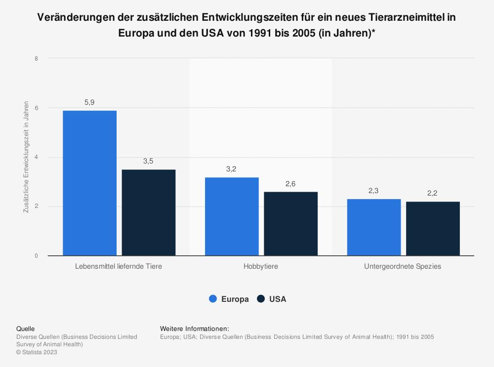 Statistik: Veränderungen der zusätzlichen Entwicklungszeiten für ein neues Tierarzneimittel in Europa und den USA von 1991 bis 2005 (in Jahren)* | Statista