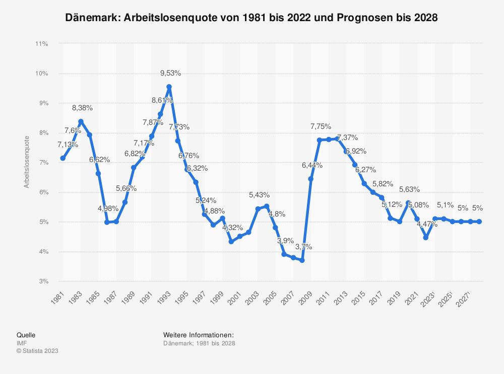 Statistik: Dänemark: Arbeitslosenquote von 1980 bis 2019 und Prognosen bis 2021  | Statista
