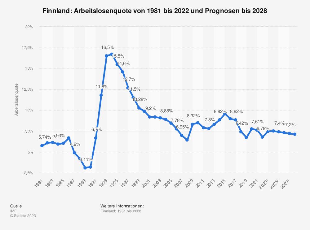 Statistik: Finnland: Arbeitslosenquote von 1980 bis 2019 und Prognosen bis 2026 | Statista
