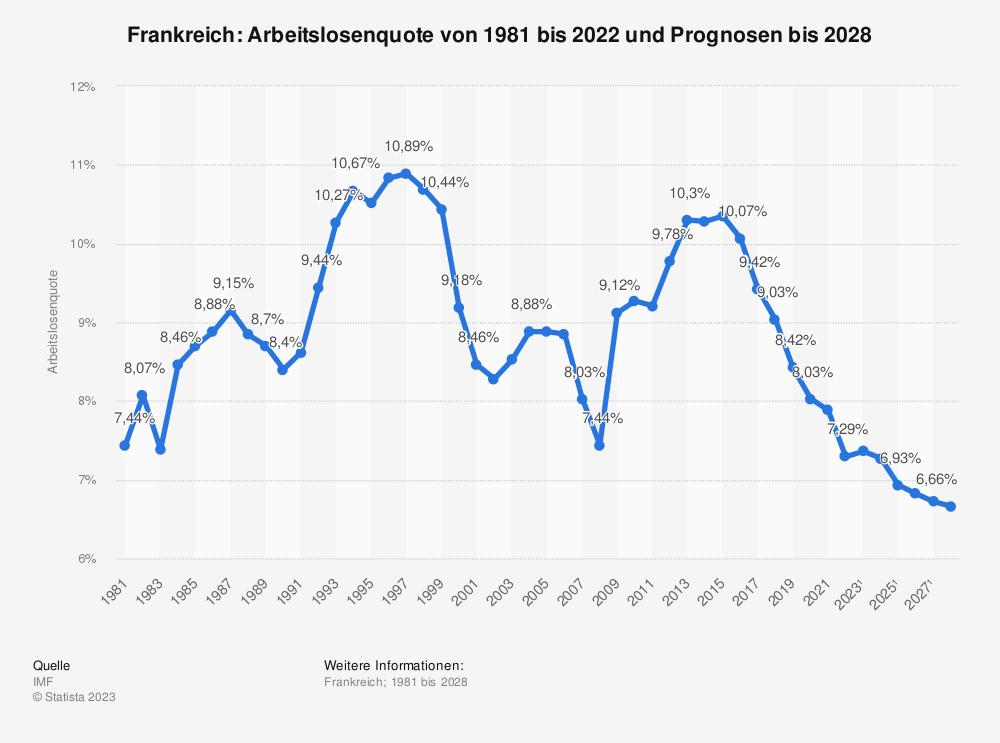 Statistik: Frankreich: Arbeitslosenquote von 2008 bis 2018 | Statista