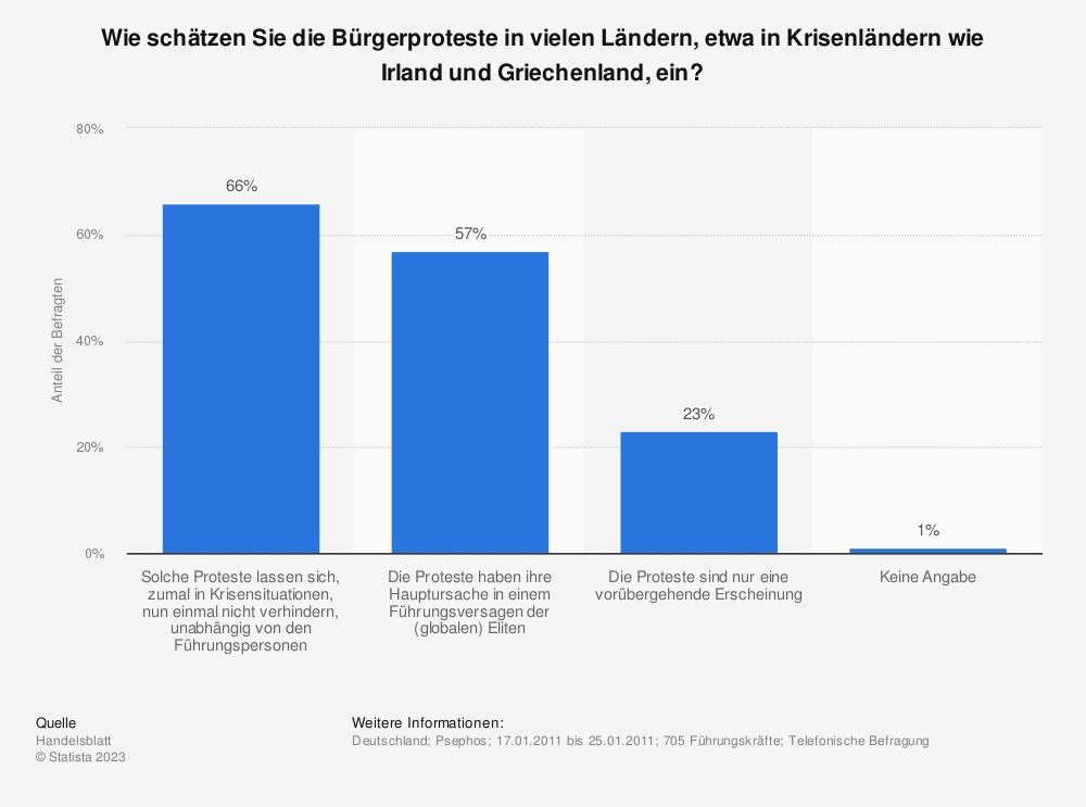 Statistik: Wie schätzen Sie die Bürgerproteste in vielen Ländern, etwa in Krisenländern wie Irland und Griechenland, ein? | Statista