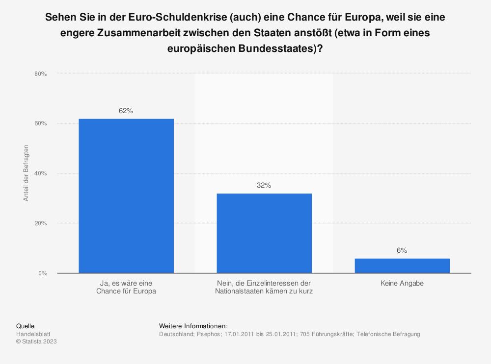 Statistik: Sehen Sie in der Euro-Schuldenkrise (auch) eine Chance für Europa, weil sie eine engere Zusammenarbeit zwischen den Staaten anstößt (etwa in Form eines europäischen Bundesstaates)? | Statista