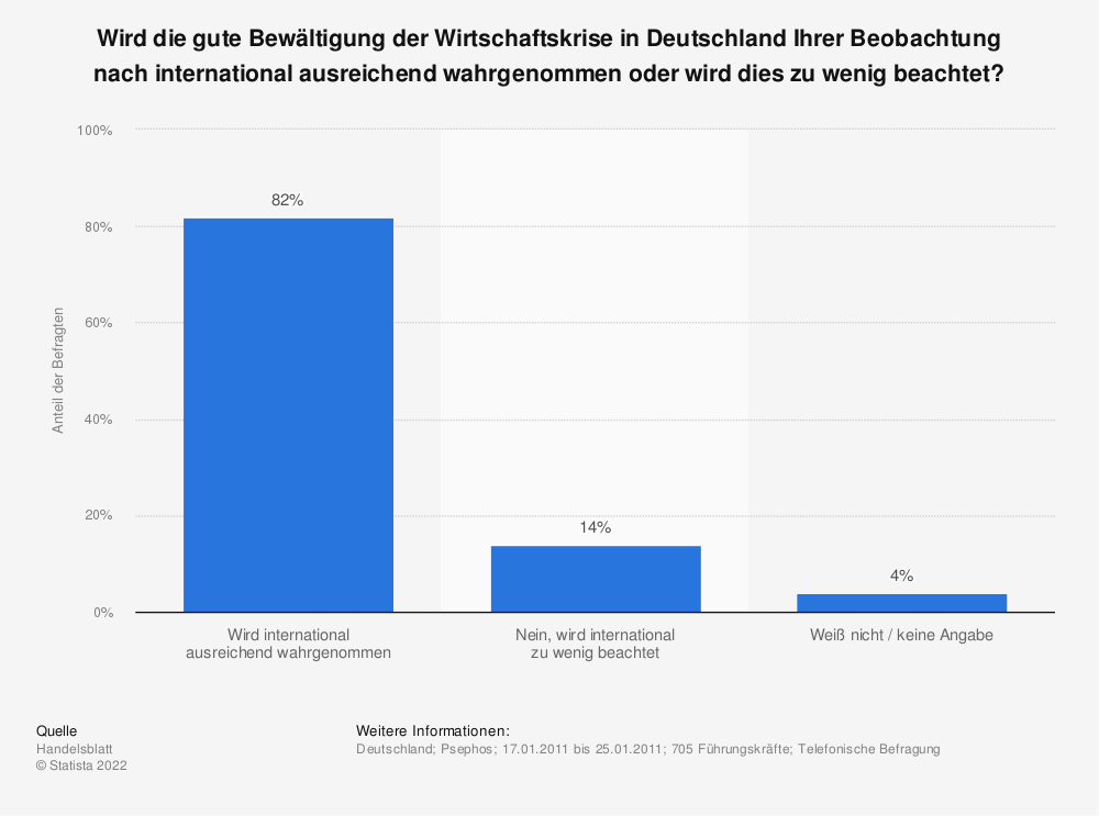 Statistik: Wird die gute Bewältigung der Wirtschaftskrise in Deutschland Ihrer Beobachtung nach international ausreichend wahrgenommen oder wird dies zu wenig beachtet? | Statista