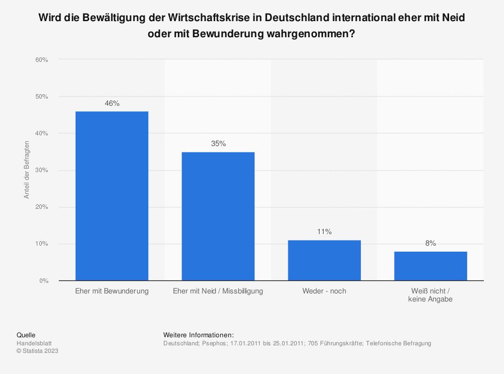 Statistik: Wird die Bewältigung der Wirtschaftskrise in Deutschland international eher mit Neid oder mit Bewunderung wahrgenommen? | Statista