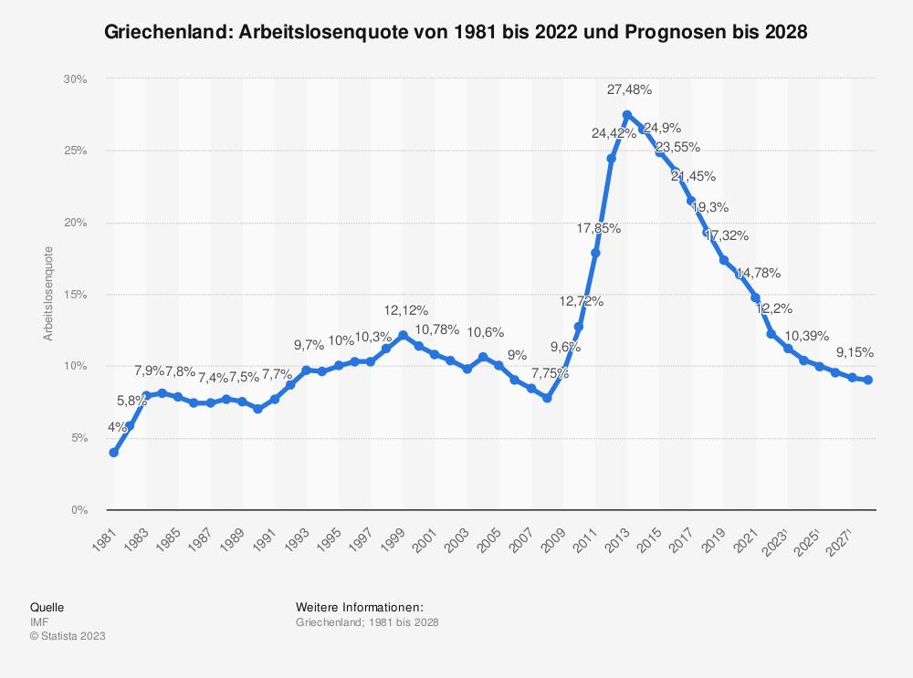 Statistik: Griechenland: Arbeitslosenquote von 2008 bis 2018 | Statista