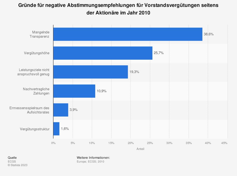 Statistik: Gründe für negative Abstimmungsempfehlungen für Vorstandsvergütungen seitens der Aktionäre im Jahr 2010 | Statista