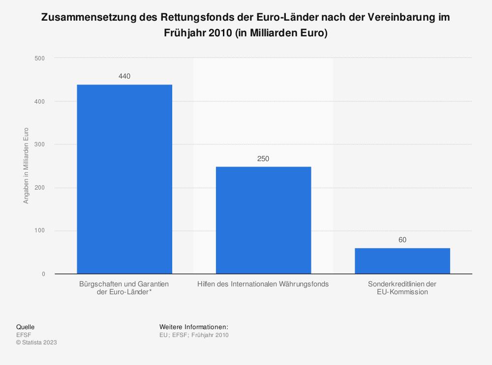 Statistik: Zusammensetzung des Rettungsfonds der Euro-Länder nach der Vereinbarung im Frühjahr 2010 (in Milliarden Euro) | Statista