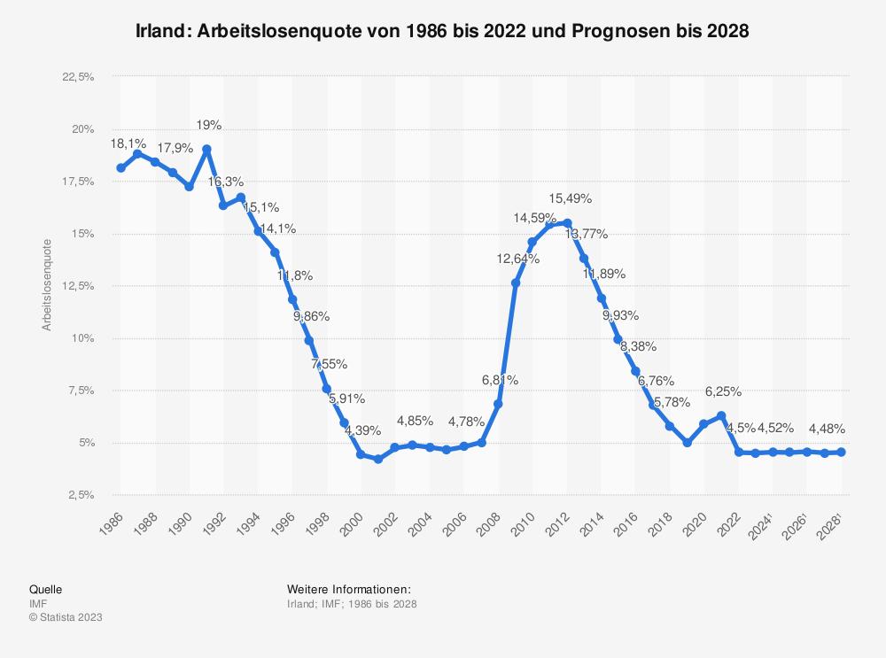 Statistik: Irland: Arbeitslosenquote von 1985 bis 2019 und Prognosen bis 2021 | Statista