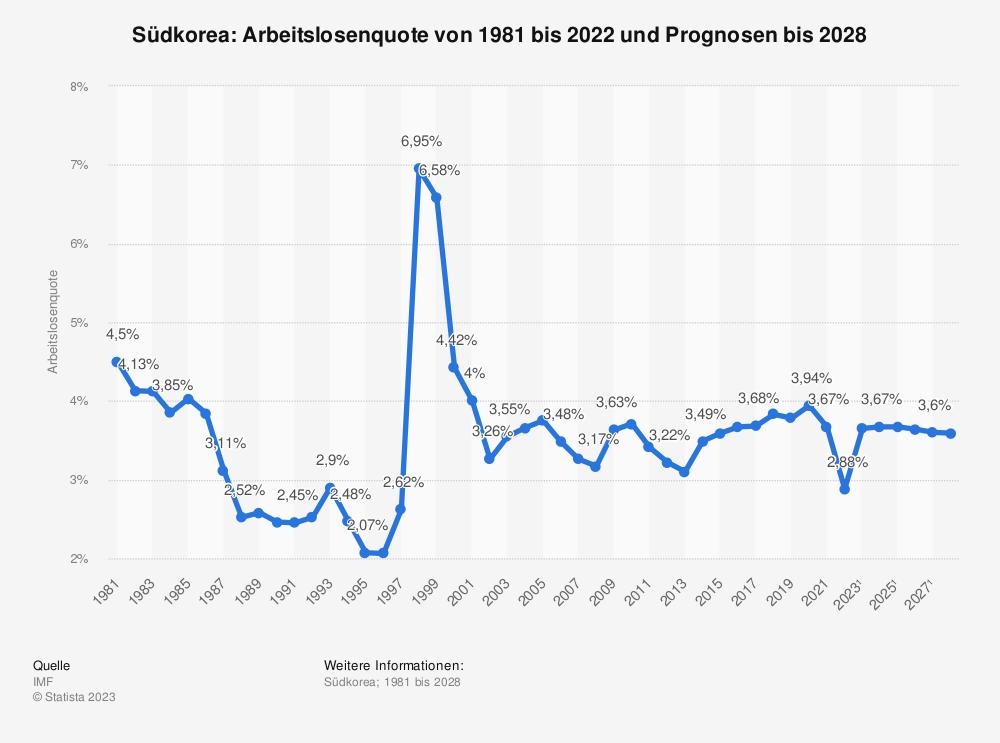 Statistik: Südkorea: Arbeitslosenquote von 2008 bis 2018 | Statista