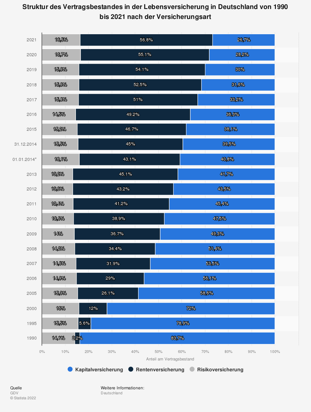 Statistik: Struktur des Vertragsbestands in der Lebensversicherung in Deutschland von 1990 bis 2012 nach der Versicherungsart | Statista