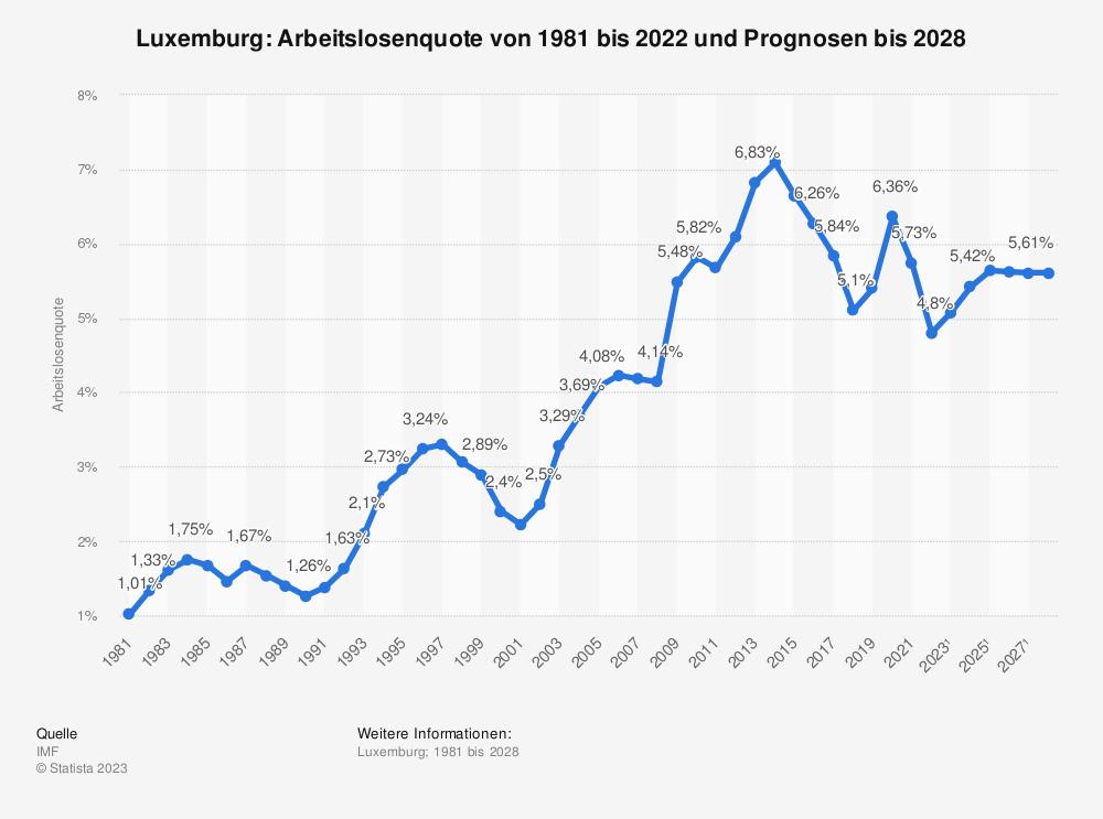 Statistik: Luxemburg: Arbeitslosenquote von 1980 bis 2019 und Prognosen bis 2025 | Statista