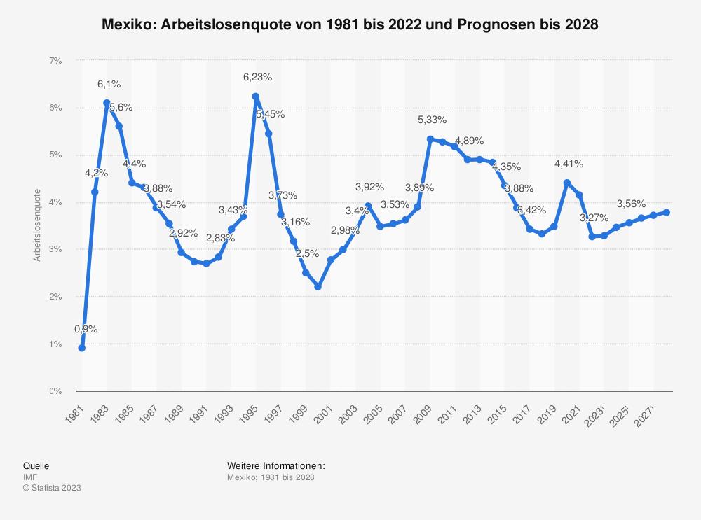 Statistik: Mexiko: Arbeitslosenquote von 2008 bis 2018 | Statista