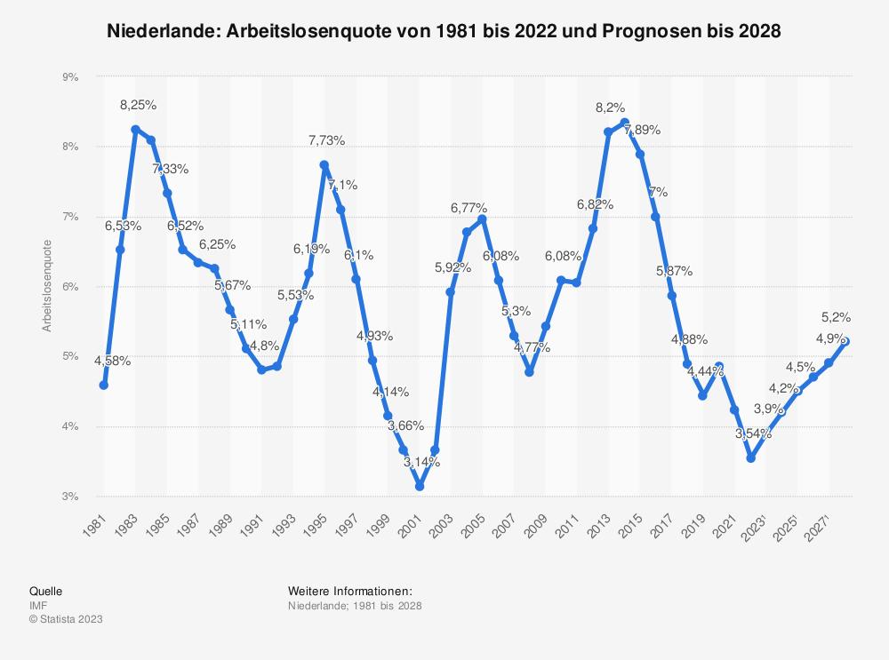 Statistik: Niederlande: Arbeitslosenquote von 2006 bis 2016 | Statista