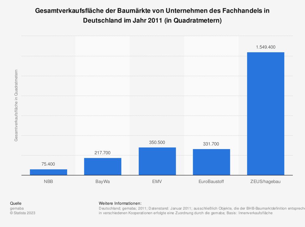 Statistik: Gesamtverkaufsfläche der Baumärkte von Unternehmen des Fachhandels in Deutschland im Jahr 2011 (in Quadratmetern) | Statista