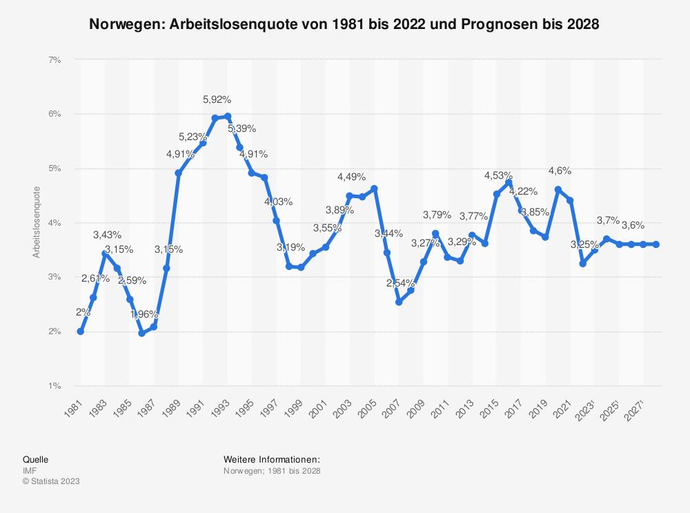 Statistik: Norwegen: Arbeitslosenquote von 1980 bis 2018 und Prognosen bis 2021 | Statista