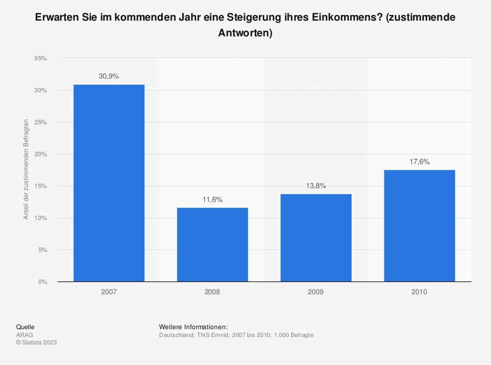 Statistik: Erwarten Sie im kommenden Jahr eine Steigerung ihres Einkommens? (zustimmende Antworten) | Statista