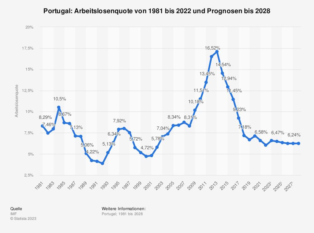 Statistik: Portugal: Arbeitslosenquote von 1980 bis 2019 und Prognosen bis 2025 | Statista