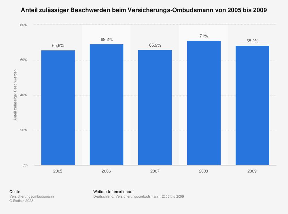 Statistik: Anteil zulässiger Beschwerden beim Versicherungs-Ombudsmann von 2005 bis 2009 | Statista