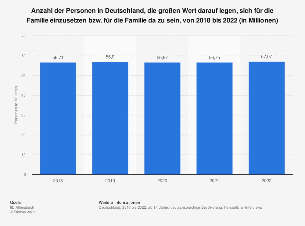 Statistik: Anzahl der Personen in Deutschland, die großen Wert darauf legen, sich für die Familie einzusetzen bzw. für die Familie da zu sein, von 2015 bis 2019 (in Millionen) | Statista