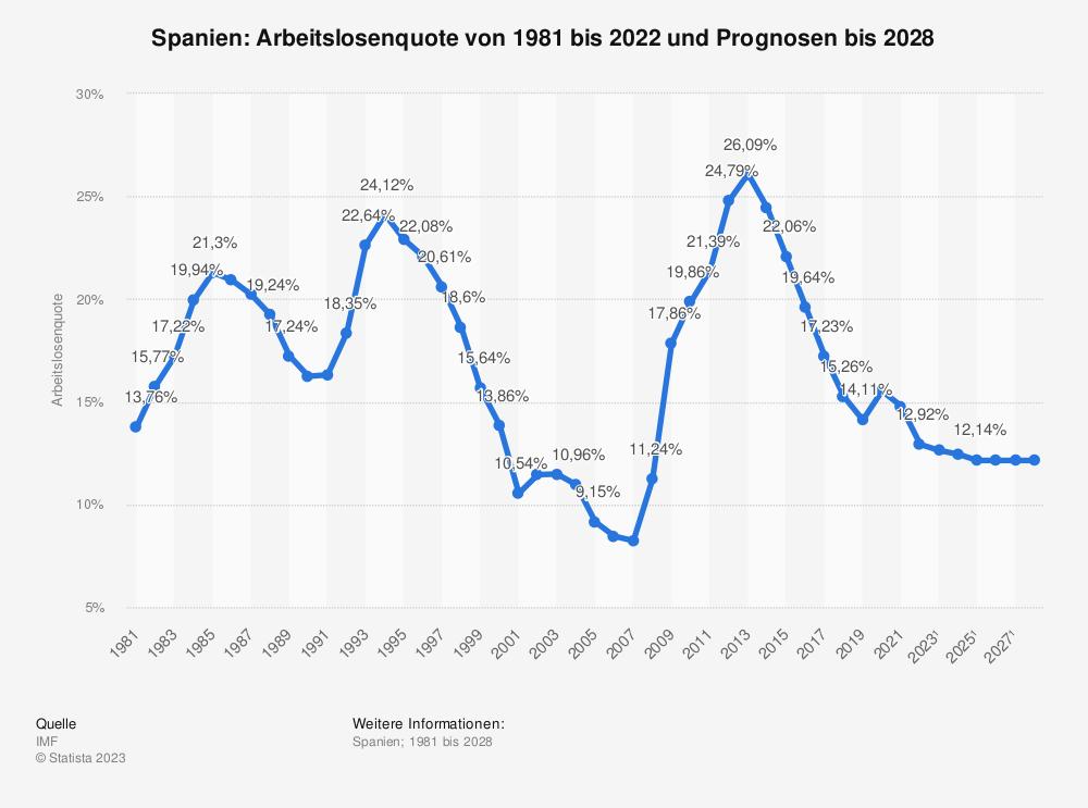 Statistik: Spanien: Arbeitslosenquote von 2008 bis 2018 | Statista
