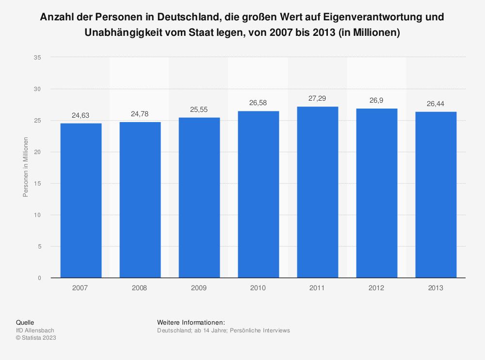 Statistik: Anzahl der Personen in Deutschland, die großen Wert auf Eigenverantwortung und Unabhängigkeit vom Staat legen, von 2007 bis 2013 (in Millionen) | Statista