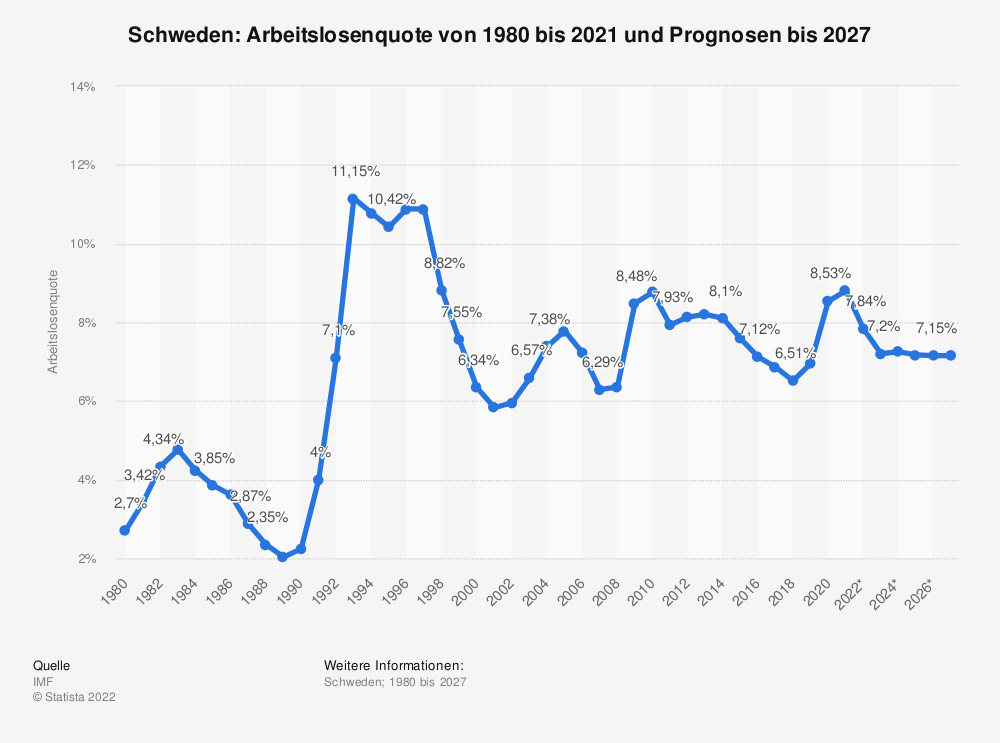 Statistik: Schweden: Arbeitslosenquote von 1980 bis 2019 und Prognosen bis 2025 | Statista