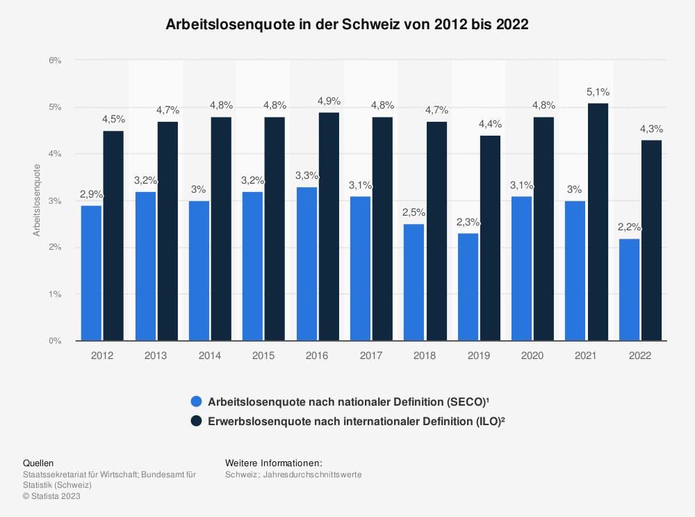 Statistik: Arbeitslosenquote in der Schweiz von 2008 bis 2018 | Statista