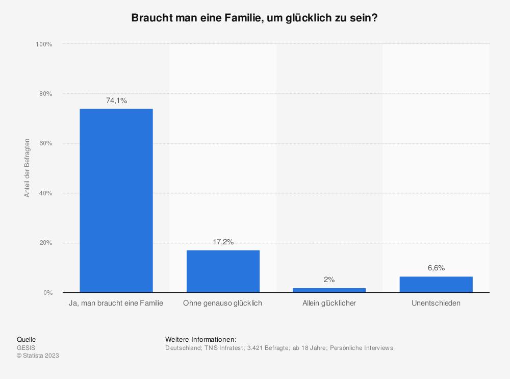 Statistik: Braucht man eine Familie, um glücklich zu sein? | Statista