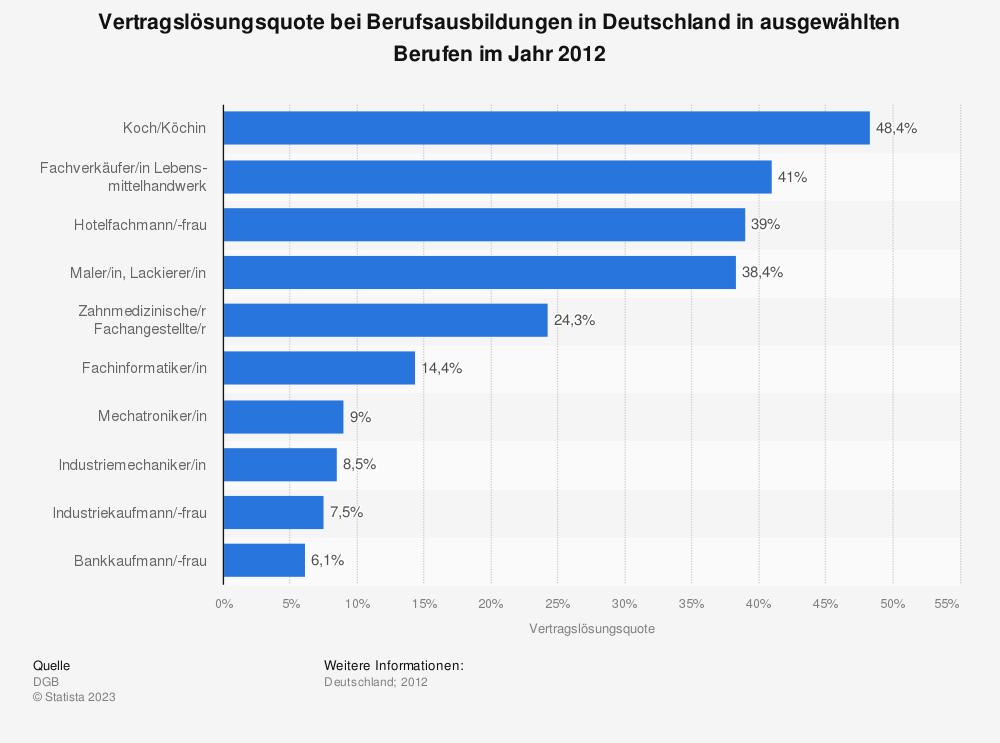 Ausbildungsabbrüche nach Berufen in Deutschland