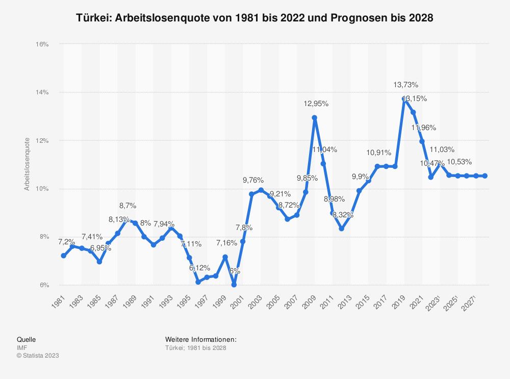 Statistik: Türkei: Arbeitslosenquote von 1980 bis 2020 und Prognosen bis 2026 | Statista