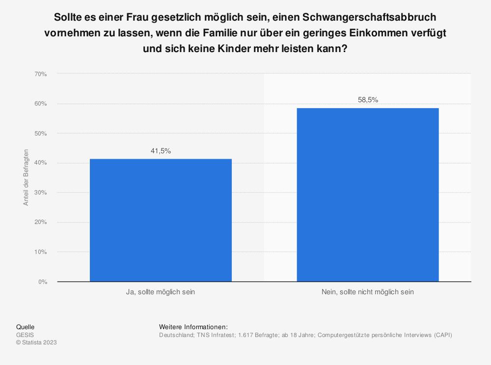 Statistik: Sollte es einer Frau gesetzlich möglich sein, einen Schwangerschaftsabbruch vornehmen zu lassen,  wenn die Familie nur über ein geringes Einkommen verfügt und sich keine Kinder mehr leisten kann? | Statista