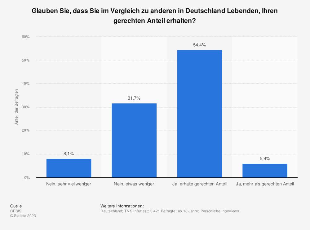 Statistik: Glauben Sie, dass Sie im Vergleich zu anderen in Deutschland Lebenden, Ihren gerechten Anteil erhalten? | Statista