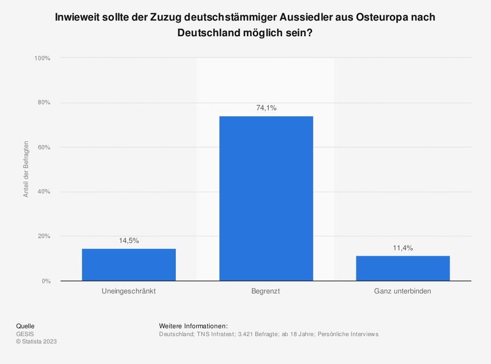 Statistik: Inwieweit sollte der Zuzug deutschstämmiger Aussiedler aus Osteuropa nach Deutschland möglich sein?   Statista
