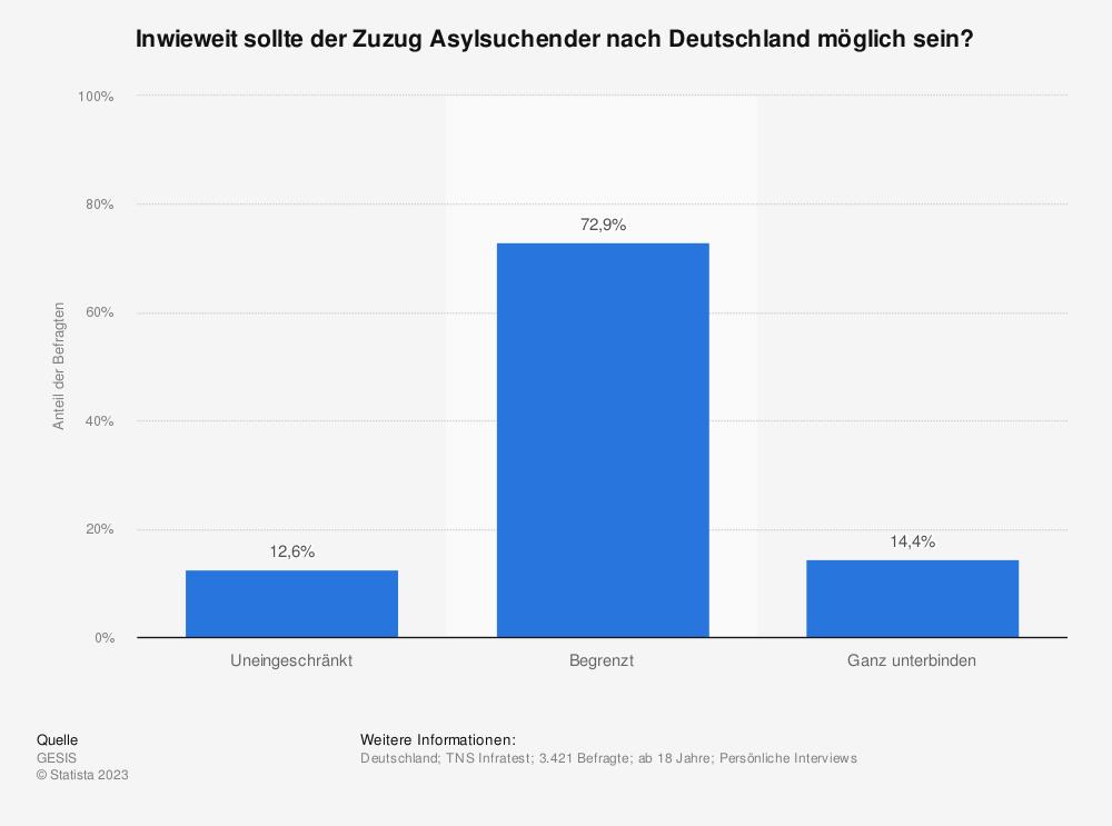 Statistik: Inwieweit sollte der Zuzug Asylsuchender nach Deutschland möglich sein? | Statista