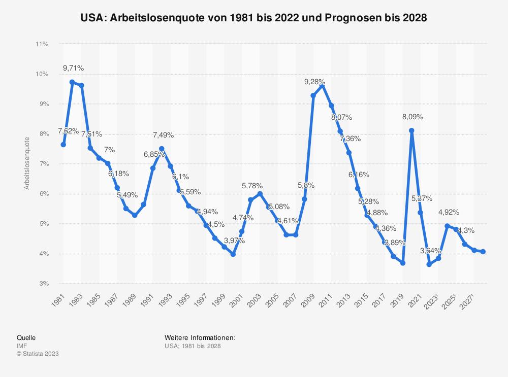 Statistik: USA: Arbeitslosenquote von 1980 bis 2020 und Prognosen bis 2026 | Statista