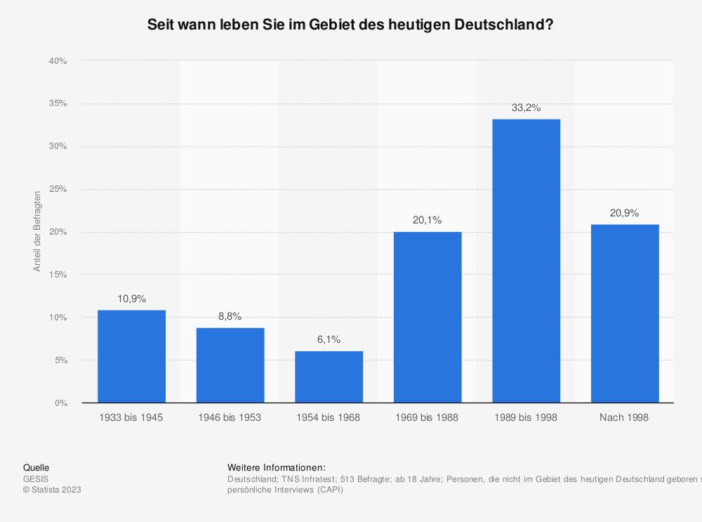 Statistik: Seit wann leben Sie im Gebiet des heutigen Deutschland? | Statista