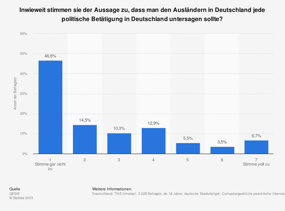 Statistik: Inwieweit stimmen sie der Aussage zu, dass man den Ausländern in Deutschland jede politische Betätigung in Deutschland untersagen sollte? | Statista